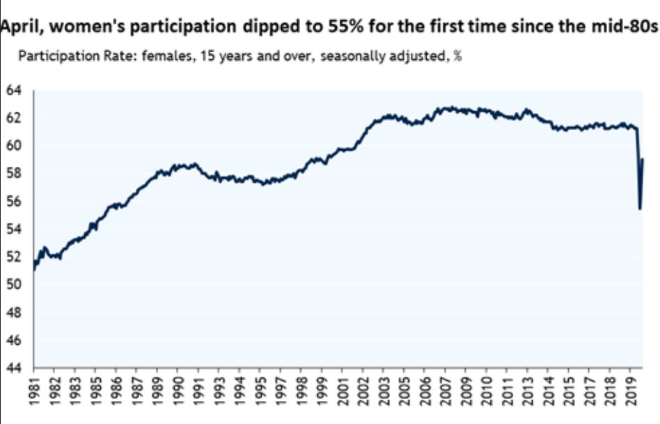 A graph showing women's participation in the labor force, dropping down to mid-50% in 2020.